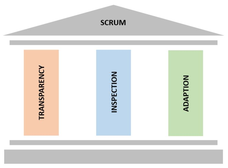 What Are The Three Pillars Of Scrum?