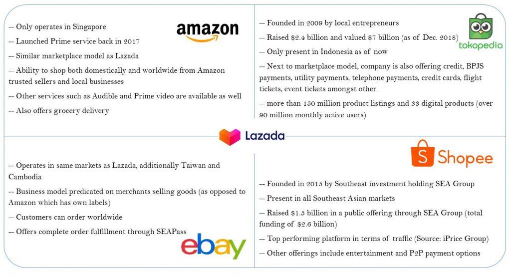 The Lazada Business Model How Does Lazada Work Make Money