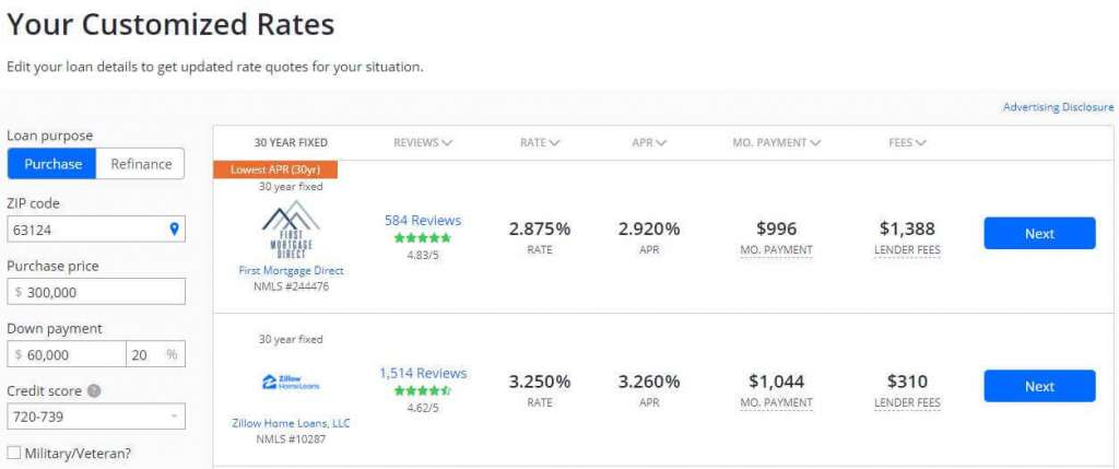 how does zillow generate revenue